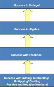 SuccessinMathCCSS