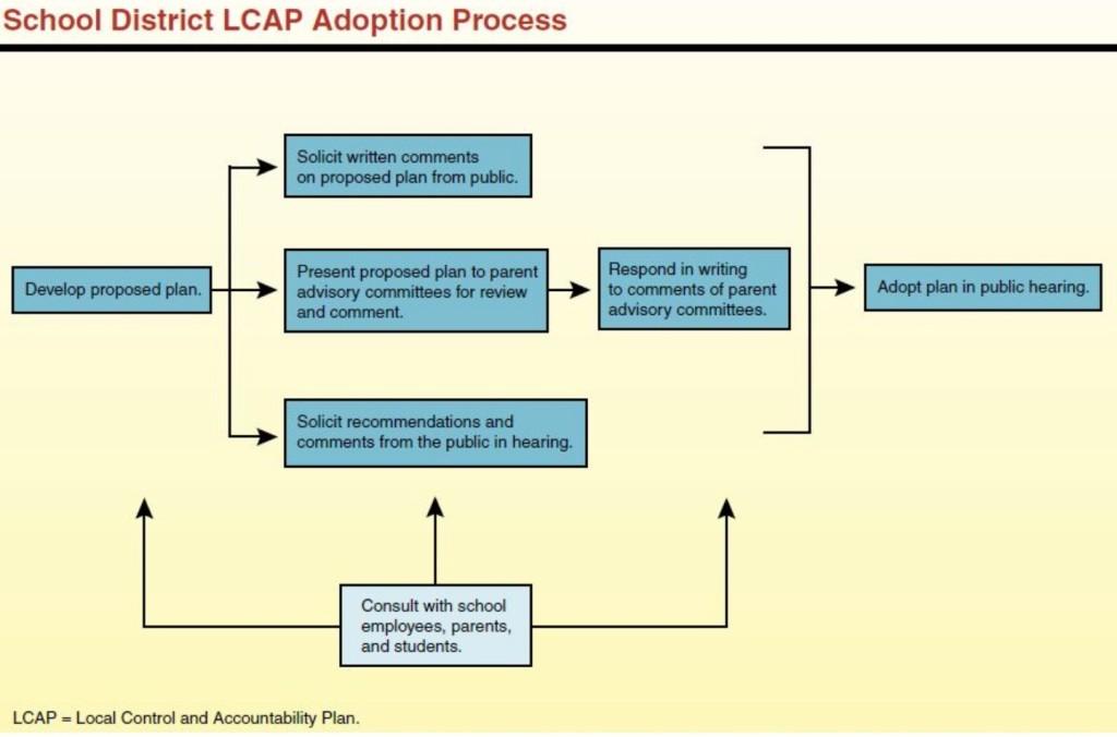LCAPEngagementProcess copy