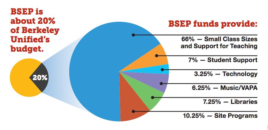 BSEP Chart
