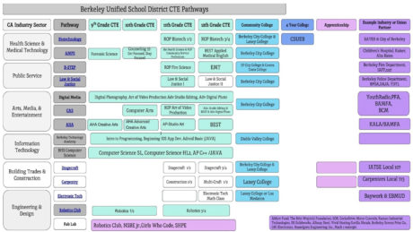Diagram showing sequences of CTE classes at Berkeley High
