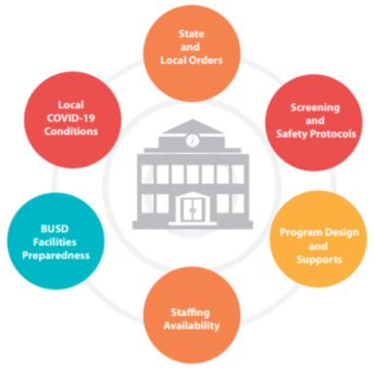 This is an image of a school building surrounded by circles that indicate conditions related to reopening school campuses including state and local orders, screening and safety protocols, program design and supports, staffing availability, BUSD facilities preparedness and local COVID-19 conditions.