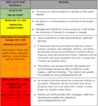 This is a chart of different Air Quality Index color levels and associated activities that BUSD will engage in. At the green level, from 0-50, the air is considered good and no action is indicated. The chart reads: No action or communication to schools or the public needed. At the yellow, moderate level, from 51-100 we are told to monitor conditions. The chart at the yellow level reads: No action or communication to schools or the public needed.Management alerted to review protocols if AQI levels are trending or forecast to increase to orange. At the orange, unhealthy for sensitive groups level, from 101-150, we are told to reduce activity. AQI Orange: Those with health issues (allergies, asthma) should reduce outdoor activities. The graph tells us to Issue notification to Site Administrators, staff and families.If Distance Learning activities include any outdoor activity, students with allergies, asthma, and other sensitivities should be permitted to remain indoors. Vigorous exercise should be limited. (Teachers will be reminded that some students may live in areas with a higher Air Quality level.) The District will actively monitor AQI status and communicate worsening AQI conditions to site leaders, staff and families. The District will update the website at www.berkeleyschools.net. At the red, students stay indoors level from 151-200 level. AQI Red: Those with health issues should avoid outdoor activities, we are told: All student activities should be conducted indoors or cancelled. (Teachers will be reminded that some students may live in an area with a lower or even higher Air Quality Index level) District will communicate with managers, staff and families and update the website at www.berkeleyschools.net.