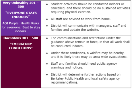 This is a chart of different Air Quality Index color levels and associated activities that BUSD will engage in. At the purple level, very unhealthy 201-300 everyone stays indoors. AQI purple: health risks to everyone.Best to stay in doors. Student activities should be conducted indoors or cancelled, and there should be no sustained activities requiring physical exertion. All staff are advised to work from home. District will communicate with managers, staff and families and update the website. At the dark maroon level, hazardous, emergency conditions, we are told The communications and restrictions under the guidance above remain in force, in that all work shall be conducted indoors.Under these conditions, a wildfire may be nearby, and it is likely there may be area-wide evacuations. Staff and families should heed public agency warnings and notices. District will determine further actions based on Berkeley Public Health and local safety agency recommendations.