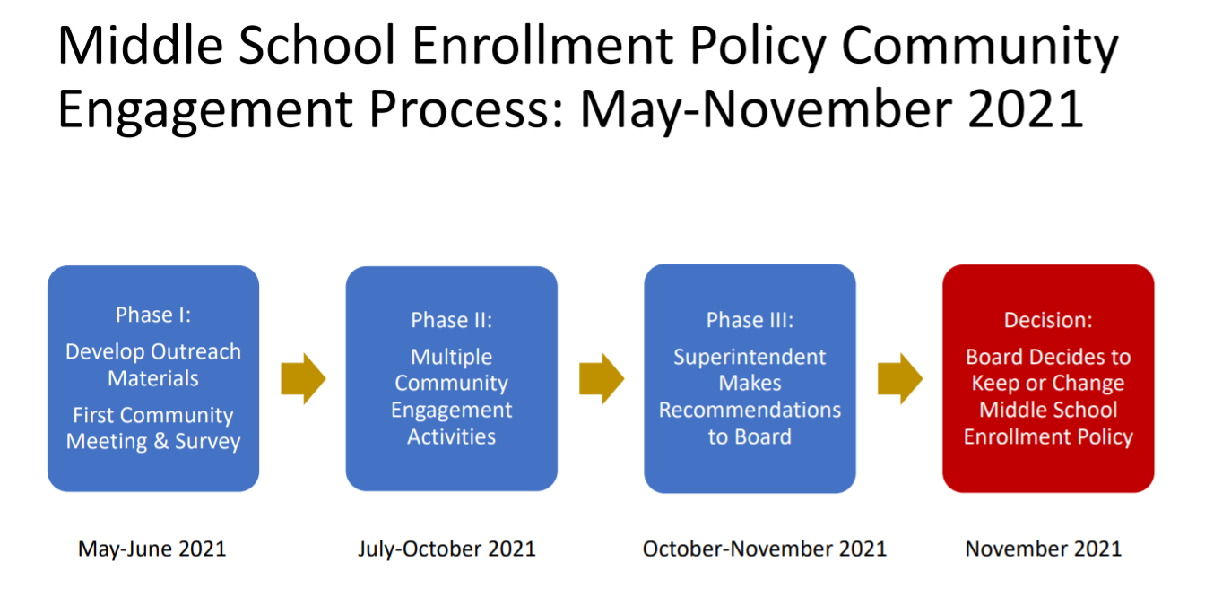 This is a graphic of the Middle School Enrollment Policy Community Engagement Process: May through November 2021. It shows Phase 1, from May through June 2021 as a time to: develop outreach materials and first community meeting and survey. It shows Phase 2 from July through October 2021 as a time for multiple community engagement activities. It shows Phase 3 from October to November 2021 as a time when the Superintendent makes recommendations to the Board, and it shows the decision phase to be in November 2021 when the Board decides to keep or change the middle school enrollment policy.