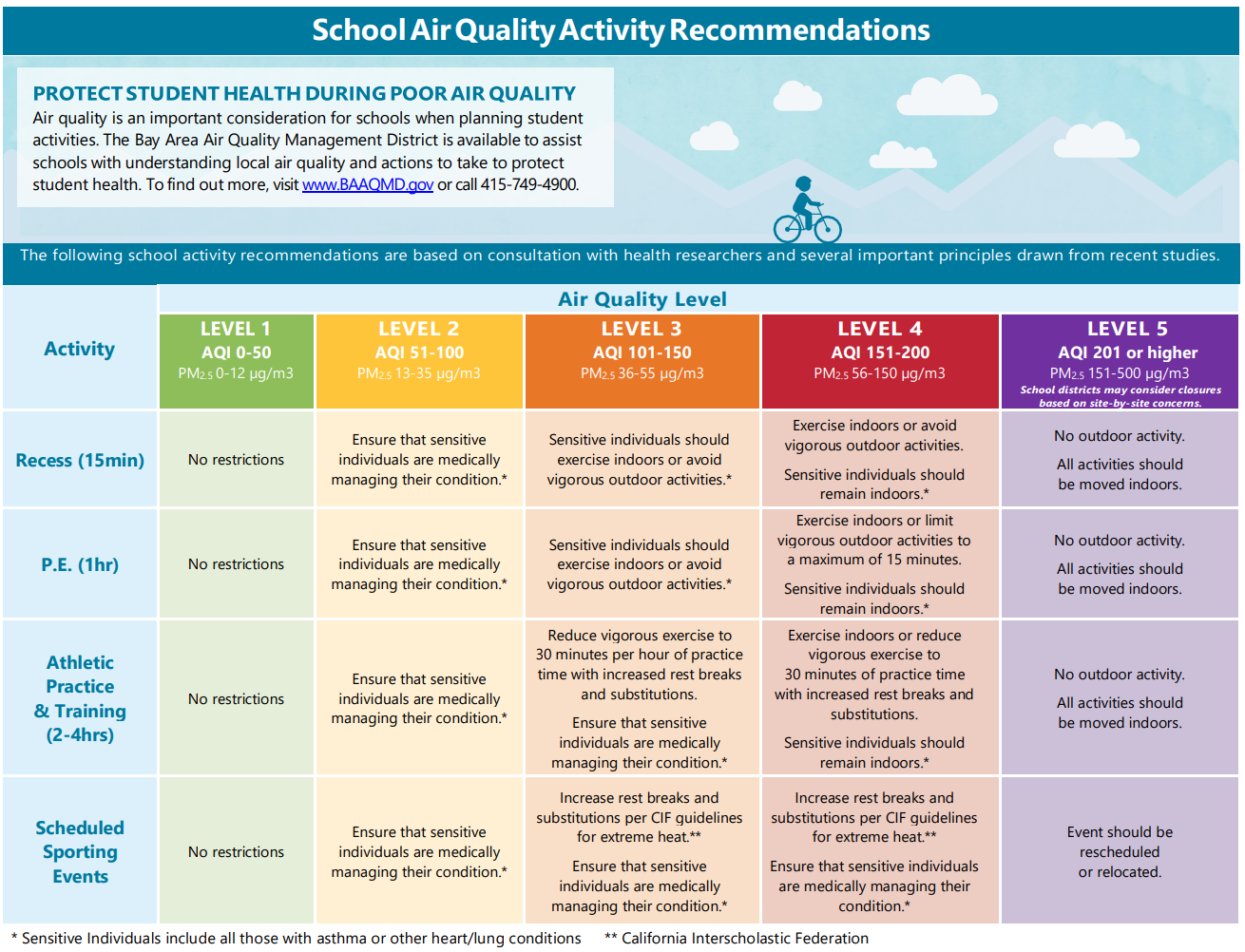 This is a chart that provides guidance for schools at different air quality indiex (AQI) levels. Just below this chart is a link to a readable PDF which contains the identical information.