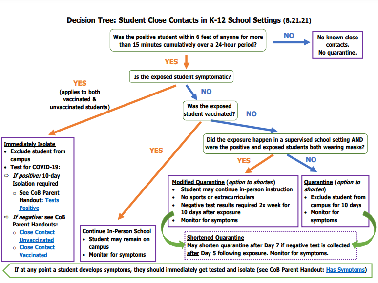This is a graphic of a decisions tree for determining the quarantine status of a close contact in a K-12 setting. There is a link under this image that brings you to a readable PDF of this graphic.