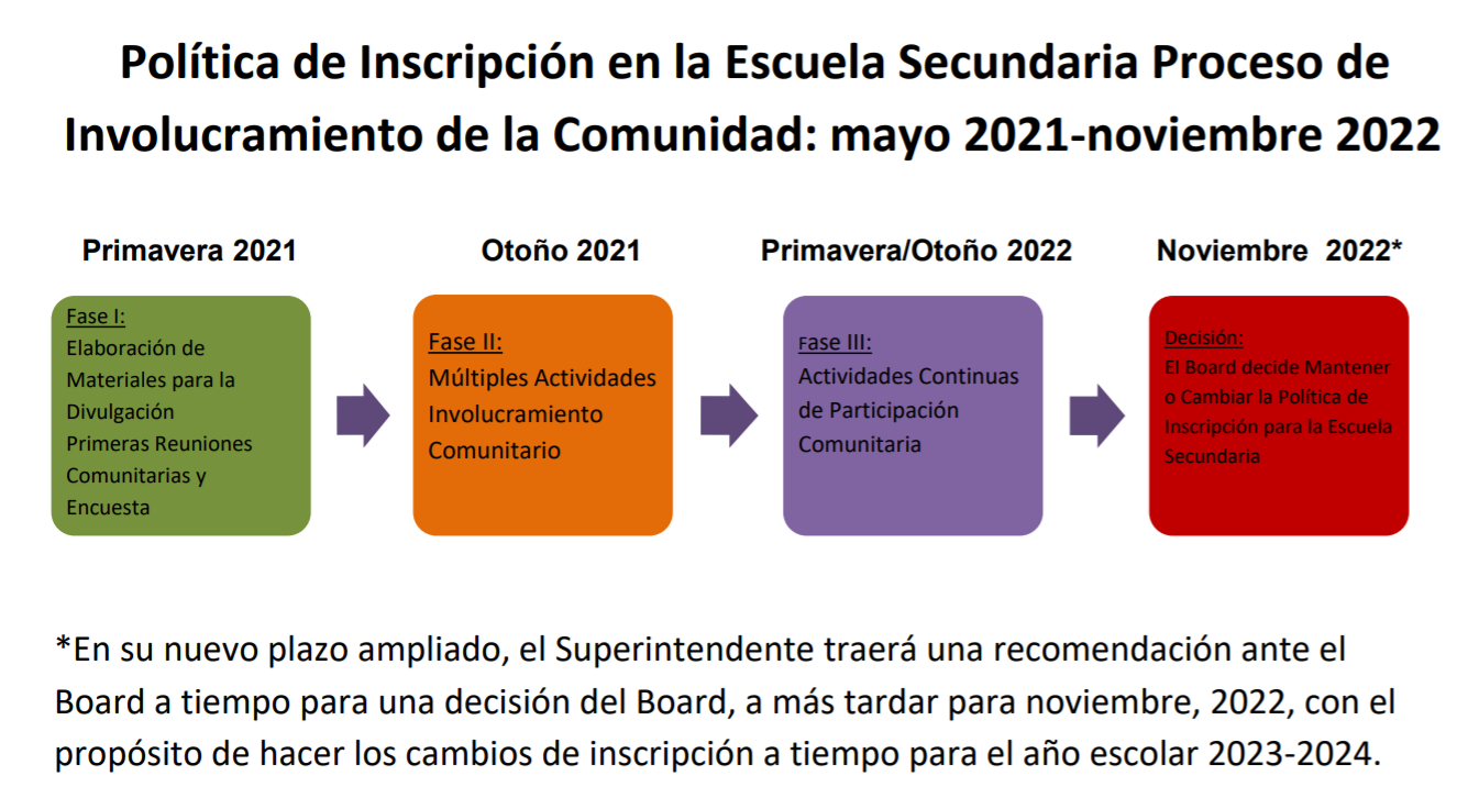This is the middle school enrollment Policy Community Engagement Process: May 2021-November 2022. In Spring, 2021 BUSD will develop outreach materials and hold the first community meetings and survey. Then in Fall 2021 for Phase II there will be multiople community engagement activities. Next, in the Spring through Fall of 2022 will be Phase III, ongoing community engagement activities. Finally, in November 2022 the Board will decide to keep or change the middle school enrollment policy. In his newly expanded timeline, the Superintendent will bring a recommendaiton to the Board in time for a Board decision by November 2022, at the latest in order to make enrollment changes in time for the 2023-2024 school year.